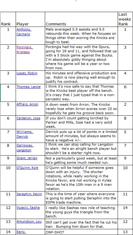Knicks 2015/16 Power Rankings week 12